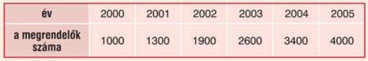 adatok táblázatban